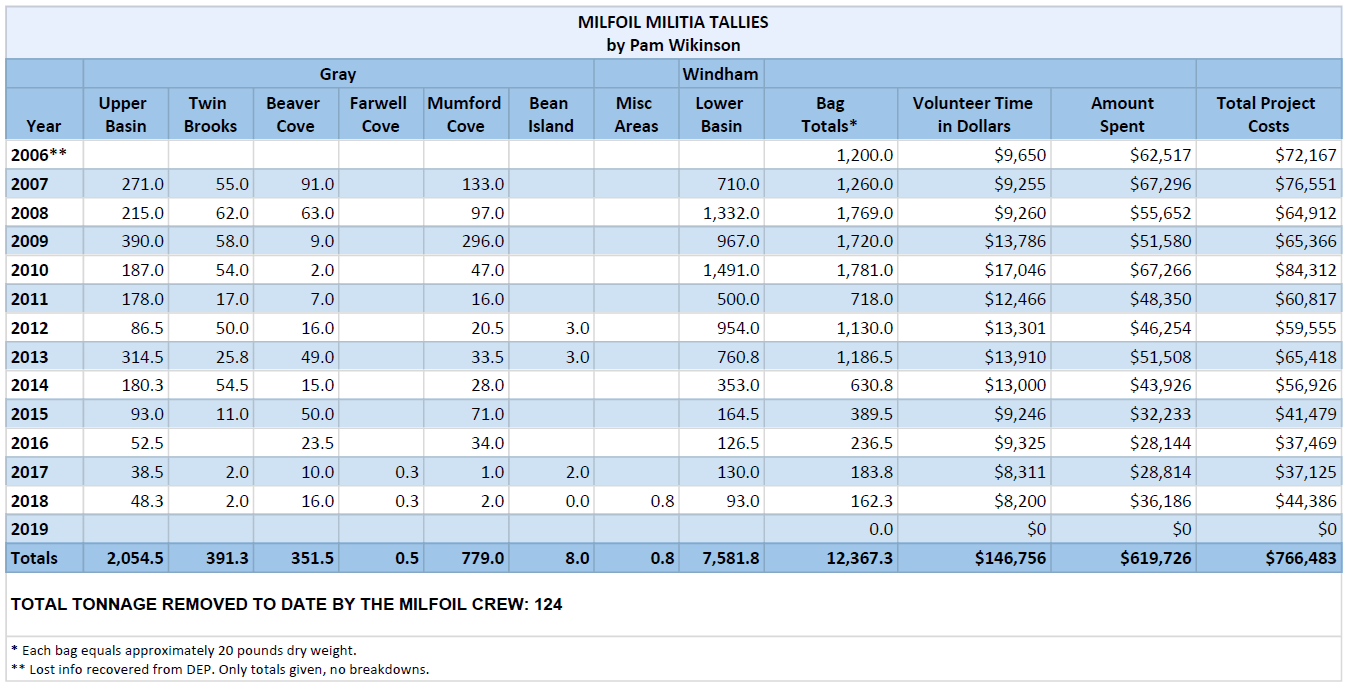 Milfoil Count Table