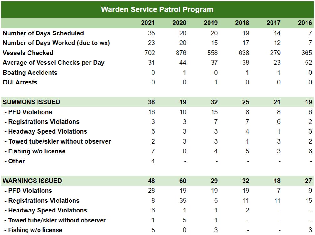 Warden Service Patrol Program